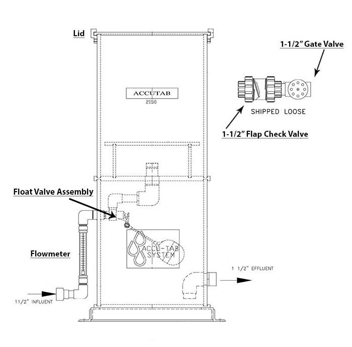 2150GS Industrial Accu-Tab Model